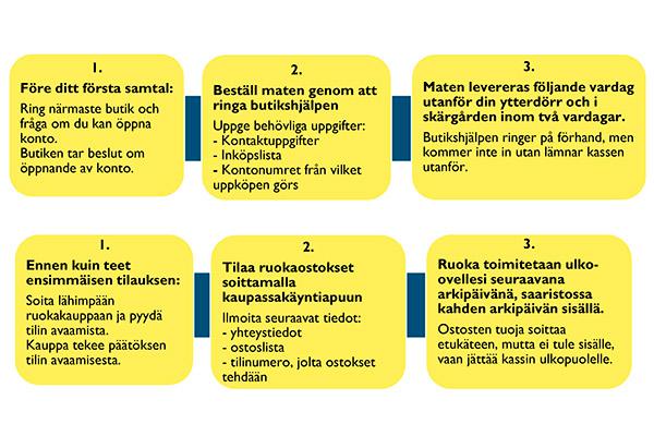 Kaupassakäyntiapu riskiryhmille – (Info päivitetty 23.3.)